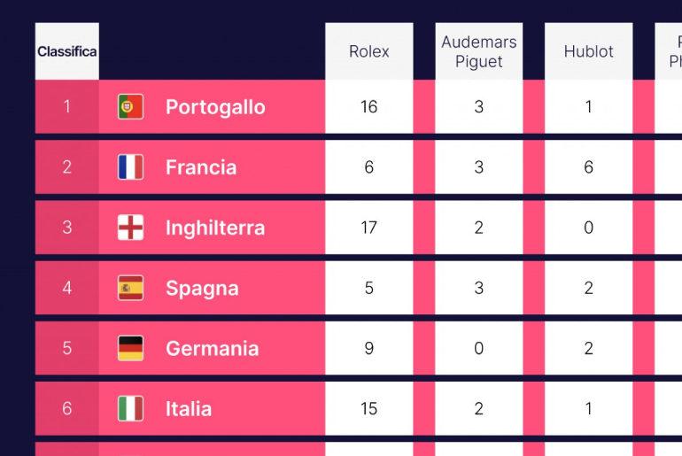 Euro 2020, chi vince la classifica degli orologi dei calciatori